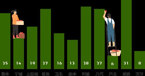 グラフ(新規就農者の地域別就農者数)